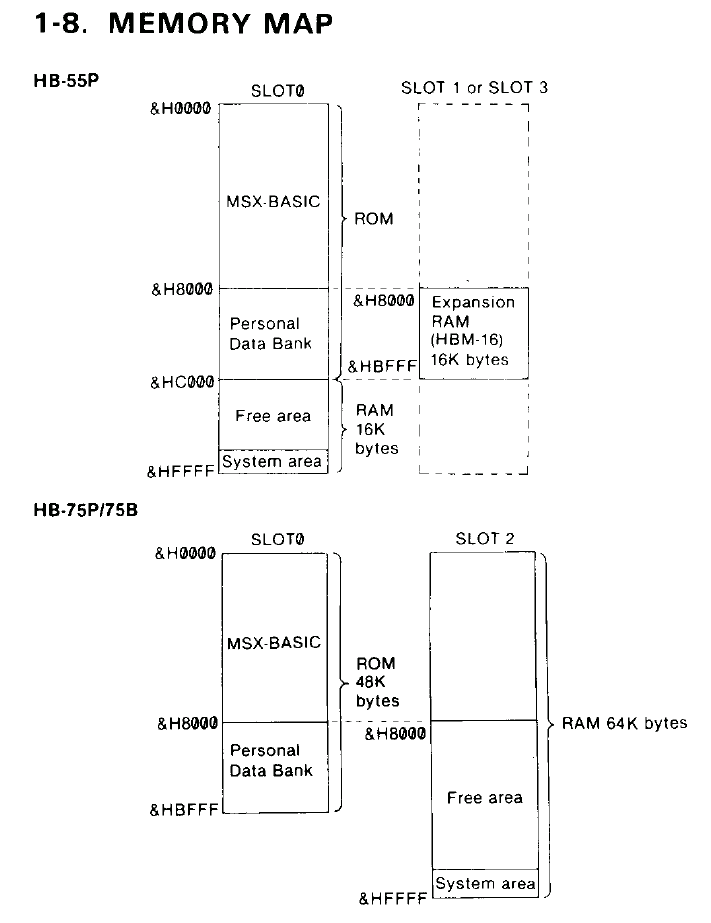 Mappa della memoria degli MSX Hit Bit della Sony