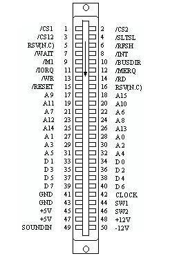 Pinout slot cartucce dello standard MSX